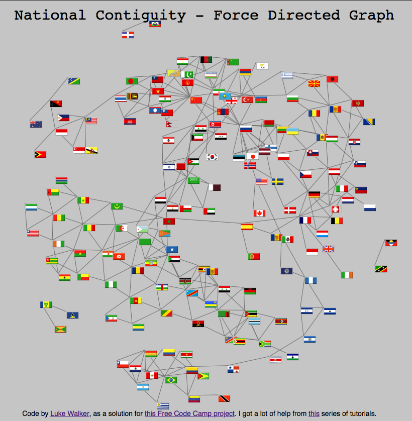 National Contiguity - Force Directed Graph
