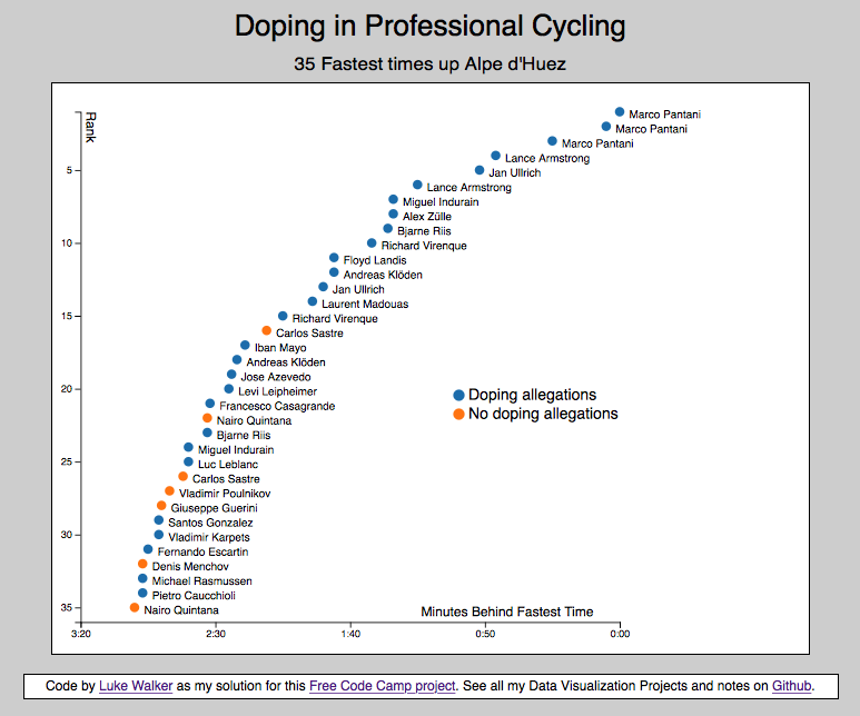 Doping in Cycling